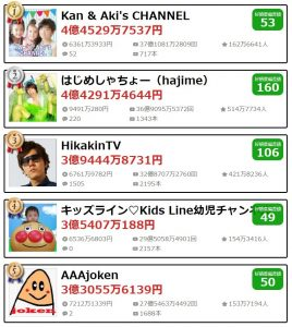 Youtuber収入ランキングトップ5~1